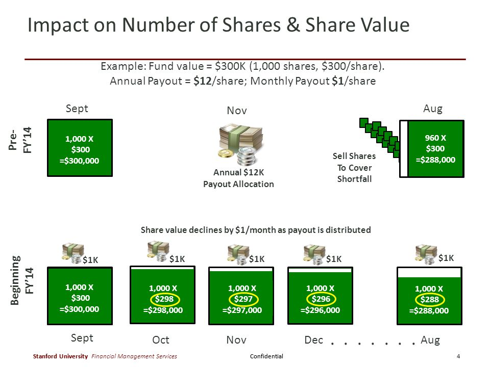 Confidential Stanford University Confidential Stanford University Financial Management Services Pre- FY'14 Sept 1,000 X $300 =$300,000 960 X $300 =$288,000 Aug Impact on Number of Shares & Share Value Sell Shares To Cover Shortfall Share value declines by $1/month as payout is distributed Annual $12K Payout Allocation Nov 1,000 X $298 =$298,000 Oct $1K Aug 1,000 X $288 =$288,000.......