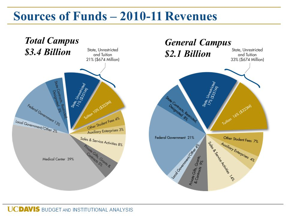 BUDGET AND INSTITUTIONAL ANALYSIS Uses of Funds – 2010-11 Operating Expenses Total Campus $2.9 Billion CategoryAmount (millions) % of total Instruction and Academic Support $711.324% Research$510.617% Student Services and Financial Aid $285.410% Operation and Maintenance $92.83% Auxiliary$86.53% Institutional Support $83.83% Public Service$58.52% Medical Center$1,104.738% TOTAL EXPENSES$2,933.5100%
