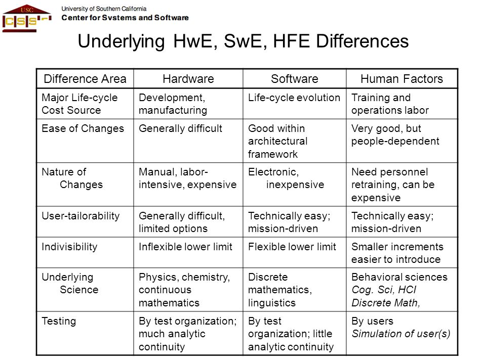 Difference AreaHardwareSoftwareHuman Factors Major Life-cycle Cost Source Development, manufacturing Life-cycle evolutionTraining and operations labor
