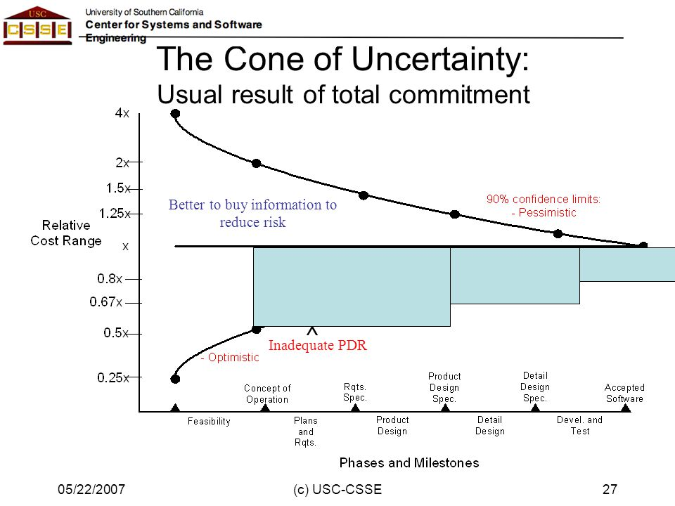 05/22/2007(c) USC-CSSE27 The Cone of Uncertainty: Usual result of total commitment ^ Inadequate PDR Better to buy information to reduce risk