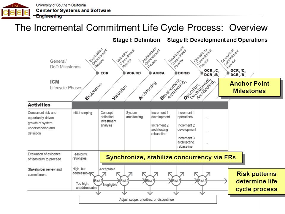 The Incremental Commitment Life Cycle Process: Overview Stage I: DefinitionStage II: Development and Operations Anchor Point Milestones Synchronize, s