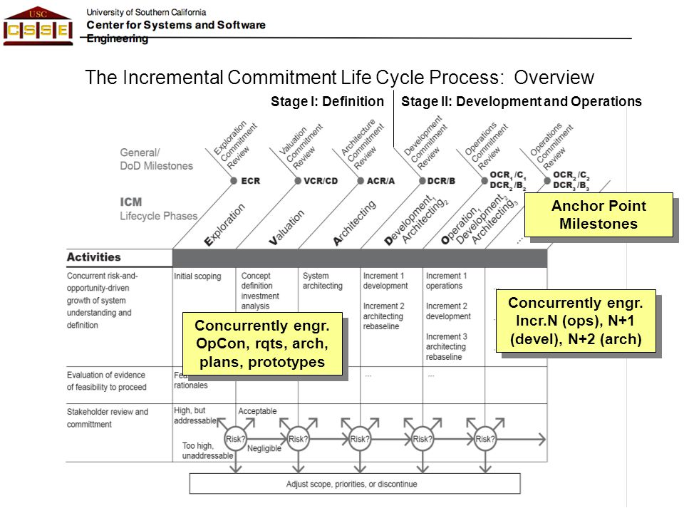 The Incremental Commitment Life Cycle Process: Overview Stage I: DefinitionStage II: Development and Operations Anchor Point Milestones Concurrently e