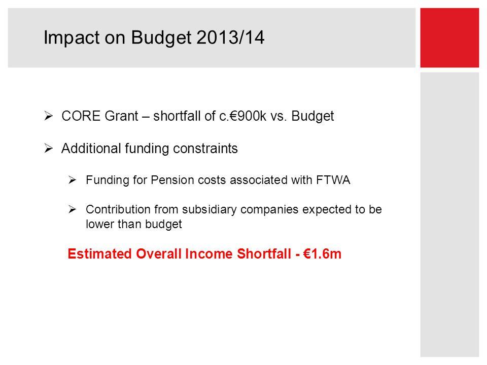 Impact on Budget 2013/14  CORE Grant – shortfall of c.€900k vs.