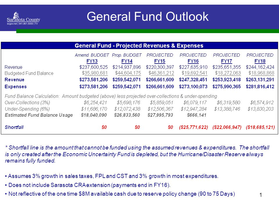 1 General Fund Outlook * Shortfall line is the amount that cannot be funded using the assumed revenues & expenditures.