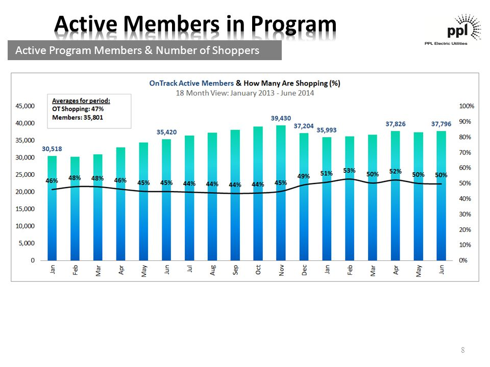 Active Program Members & Number of Shoppers 8