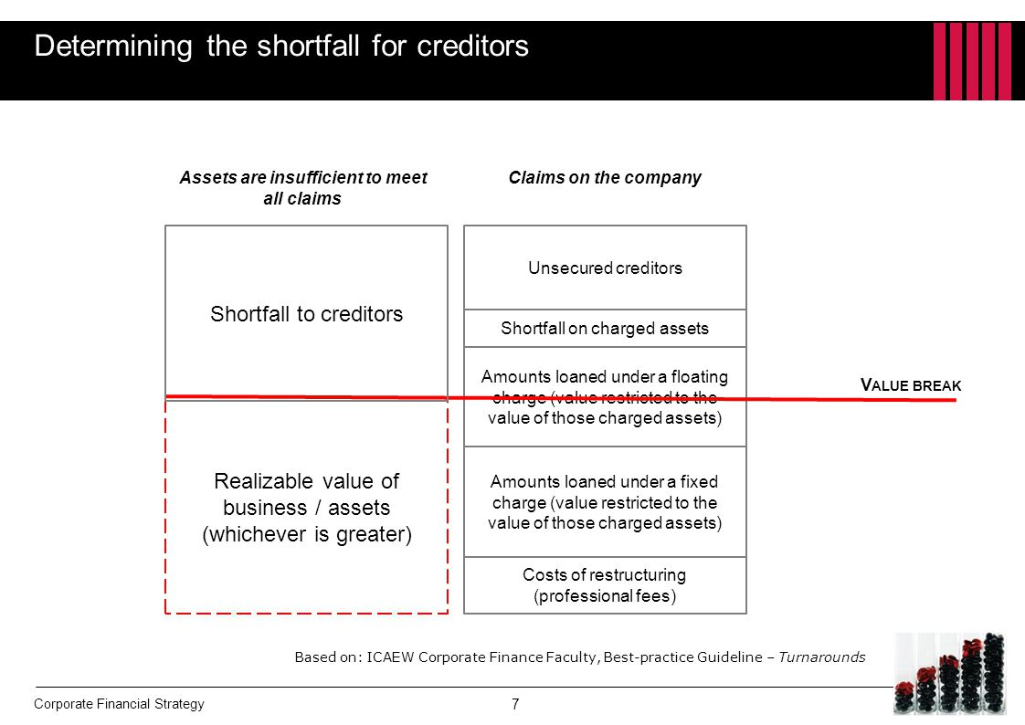 Corporate Financial Strategy Stakeholders have choices  Ordinary shares − Put in more money − Accept dilution  Debt − Put in more money − Swap to equity − Write-offs − Note that all the different lenders will have different views on what should happen  Creditors ( unsecured ) − Write off part of the debt − Negotiate payment terms − Take equity  Employees − Trade-off between jobs and pay  Management − Fight to be part of the deal.