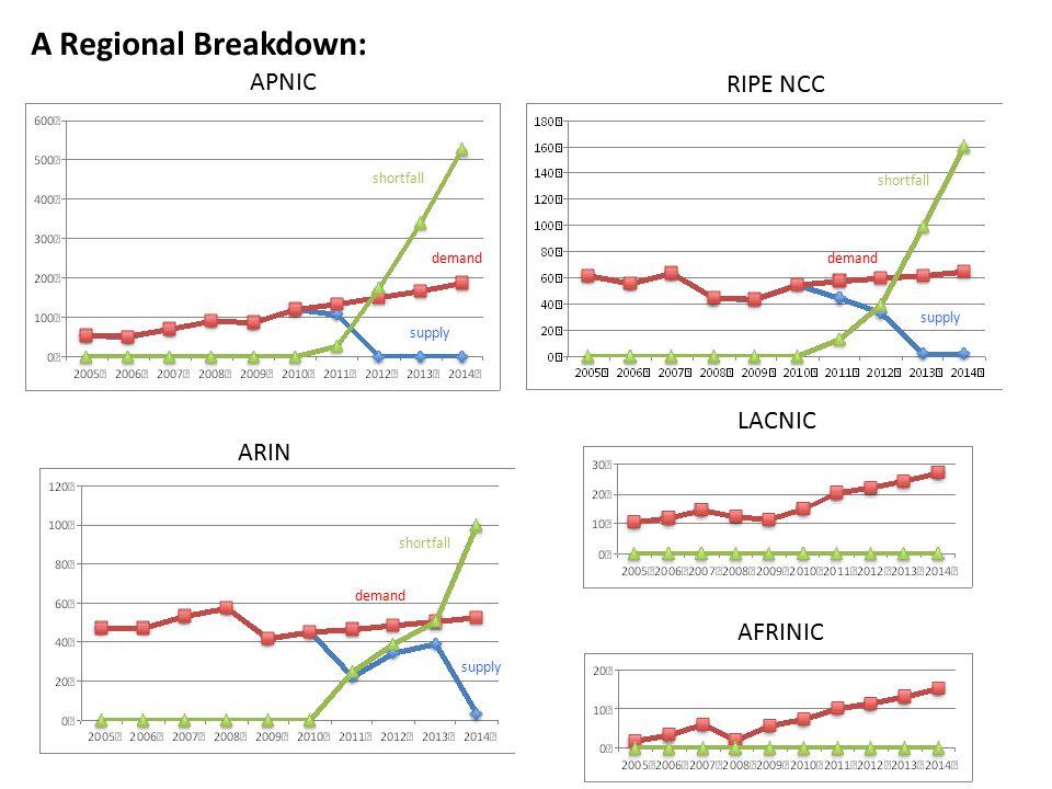 APNIC RIPE NCC ARIN LACNIC AFRINIC A Regional Breakdown: demand supply shortfall demand supply shortfall