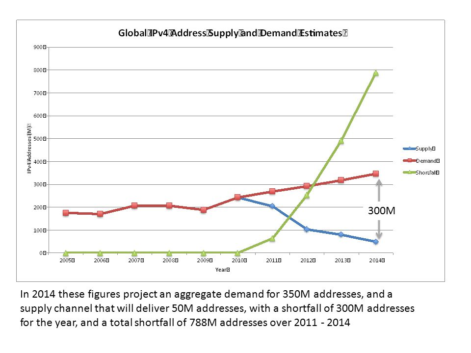 300M In 2014 these figures project an aggregate demand for 350M addresses, and a supply channel that will deliver 50M addresses, with a shortfall of 300M addresses for the year, and a total shortfall of 788M addresses over 2011 - 2014