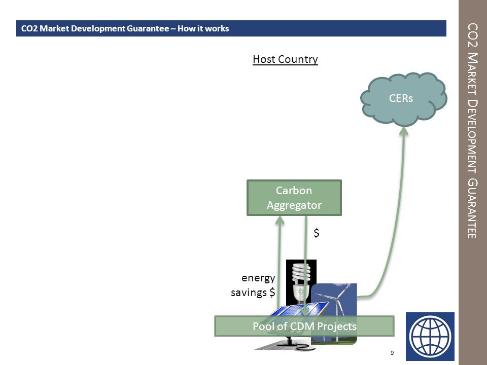 CO2 M ARKET D EVELOPMENT G UARANTEE 10 CO2 Market Development Guarantee – How it works Host Country Pool of CDM Projects CERs energy savings $ Carbon Aggregator Compliance Buyer [Sovereigns, Private or Public entities] $ 'Shortfall' Agreement [for failure to deliver] $ (ERPA ) WB Guarantee of Shortfall Agreement Off-Shore Day 1 Day 2 Host Country Government Indemnity Agreement