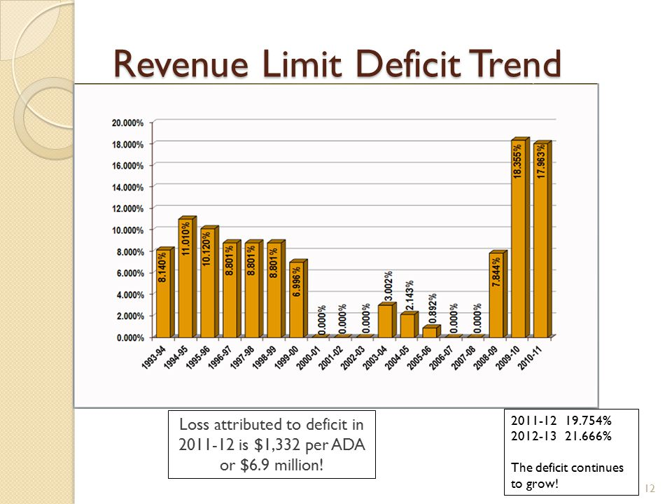 Revenue Limit Deficit Trend % % The deficit continues to grow.
