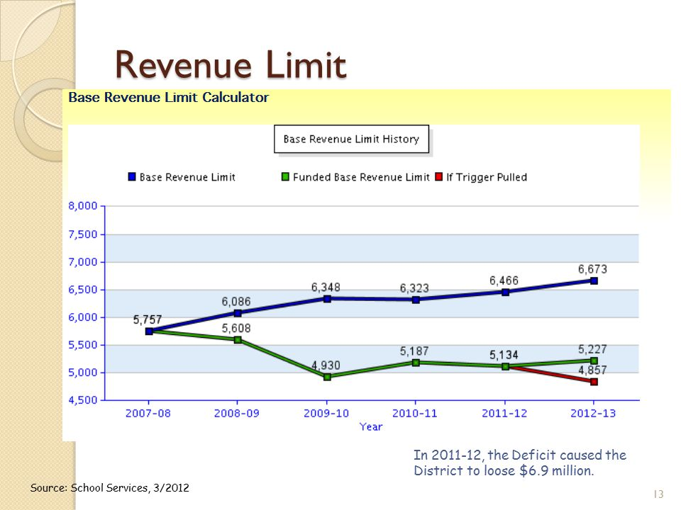 Revenue Limit 13 Source: School Services, 3/2012 In 2011-12, the Deficit caused the District to loose $6.9 million.