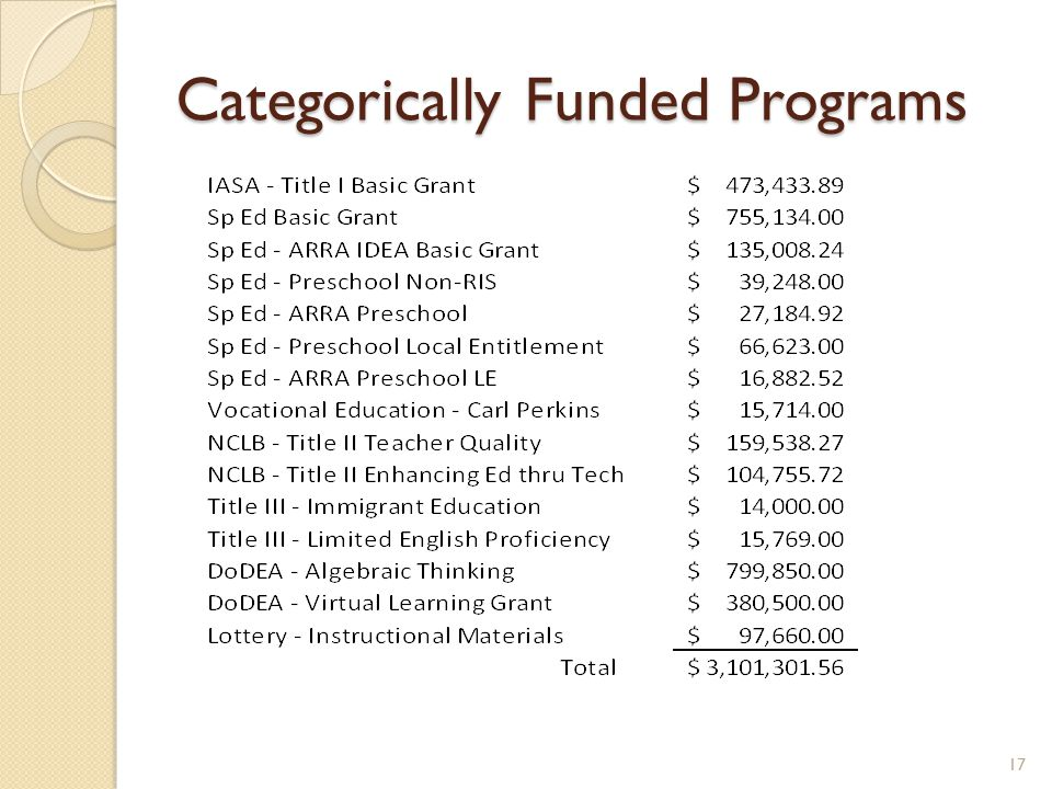 Categorically Funded Programs 17