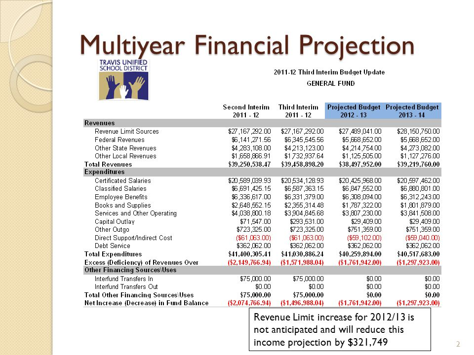 Multiyear Financial Projection 2 Revenue Limit increase for 2012/13 is not anticipated and will reduce this income projection by $321,749