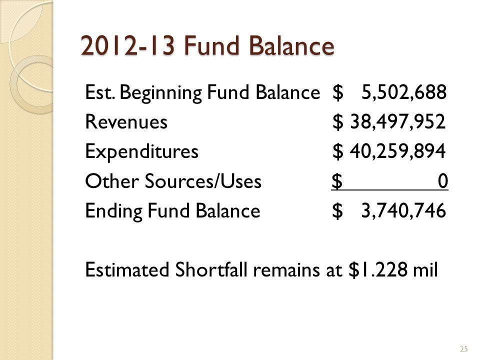 2012-13 Fund Balance Est. Beginning Fund Balance $ 5,502,688 Revenues $ 38,497,952 Expenditures $ 40,259,894 Other Sources/Uses $ 0 Ending Fund Balanc