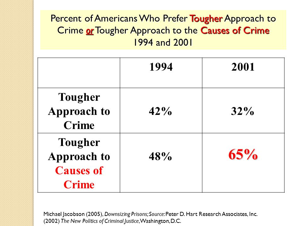 Percent of Americans Who Prefer Tougher Approach to Crime or Tougher Approach to the Causes of Crime 1994 and 2001 19942001 Tougher Approach to Crime