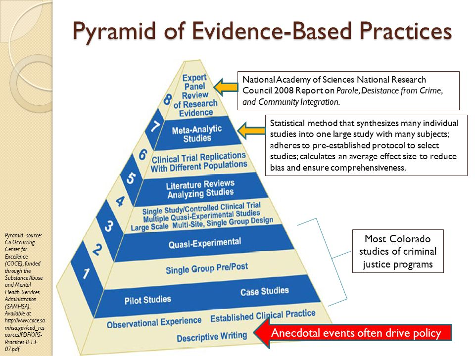 Pyramid of Evidence-Based Practices Pyramid source: Co-Occurring Center for Excellence (COCE), funded through the Substance Abuse and Mental Health Services Administration (SAMHSA).