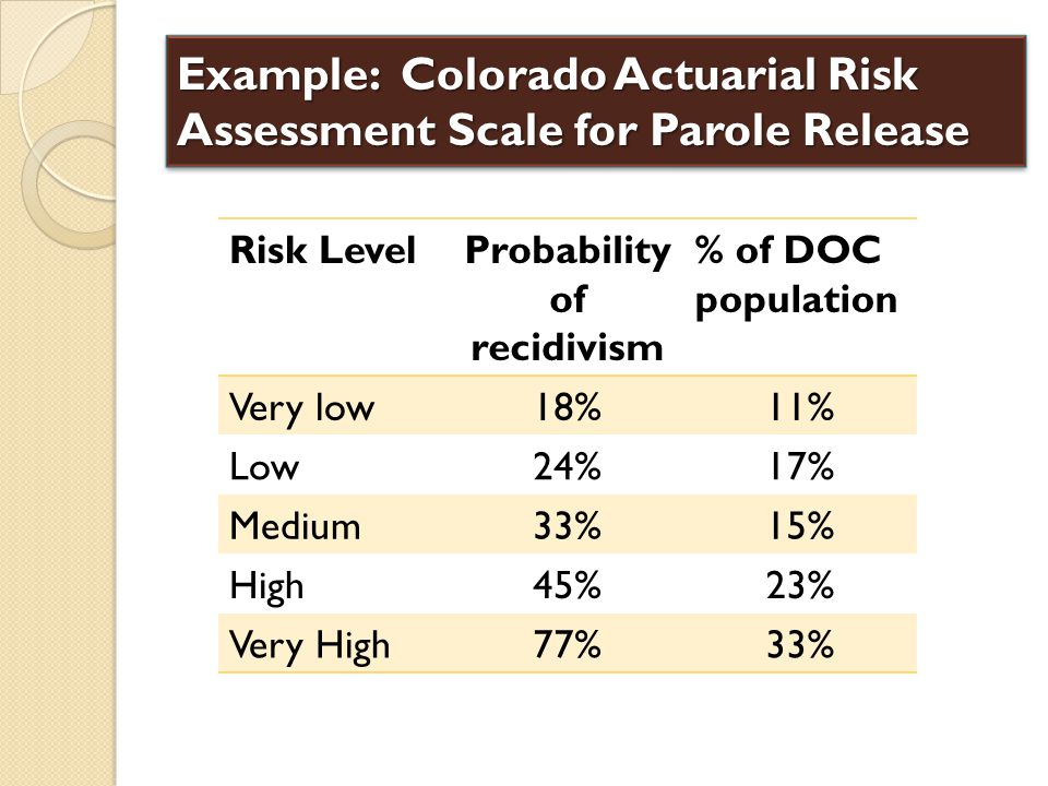 Example: Colorado Actuarial Risk Assessment Scale for Parole Release Risk LevelProbability of recidivism % of DOC population Very low18%11% Low24%17%