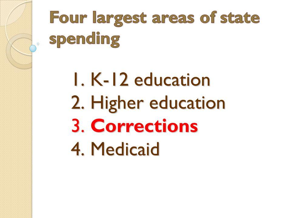 1. K-12 education 2. Higher education 3. Corrections 4. Medicaid