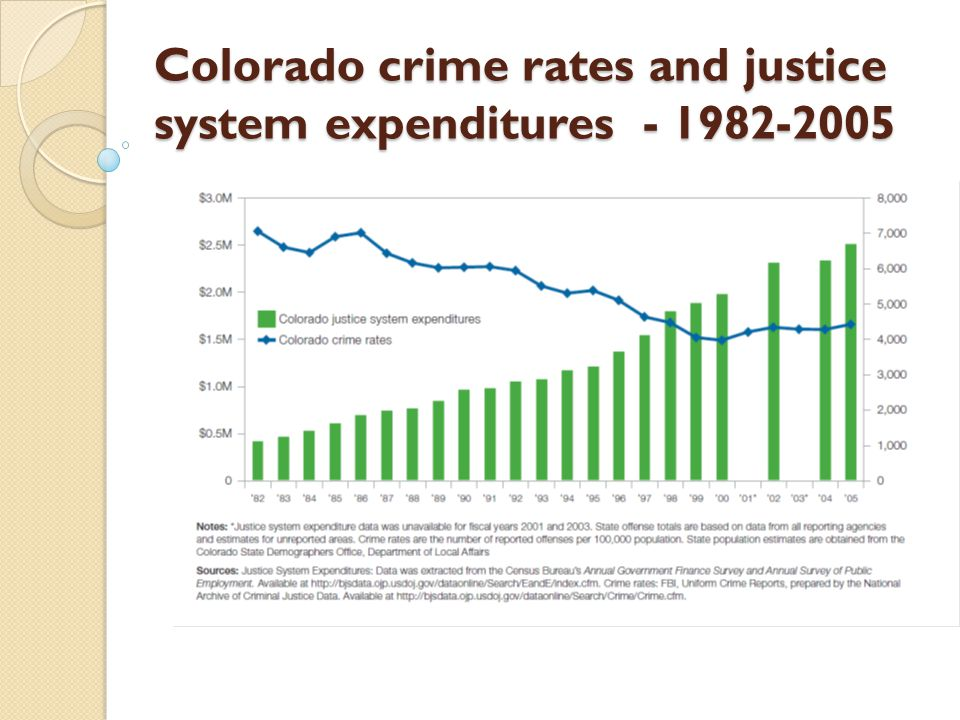 Colorado crime rates and justice system expenditures - 1982-2005