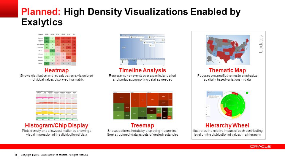 Copyright © 2013, Oracle and/or its affiliates. All rights reserved. 35 Planned: High Density Visualizations Enabled by Exalytics Timeline Analysis Re