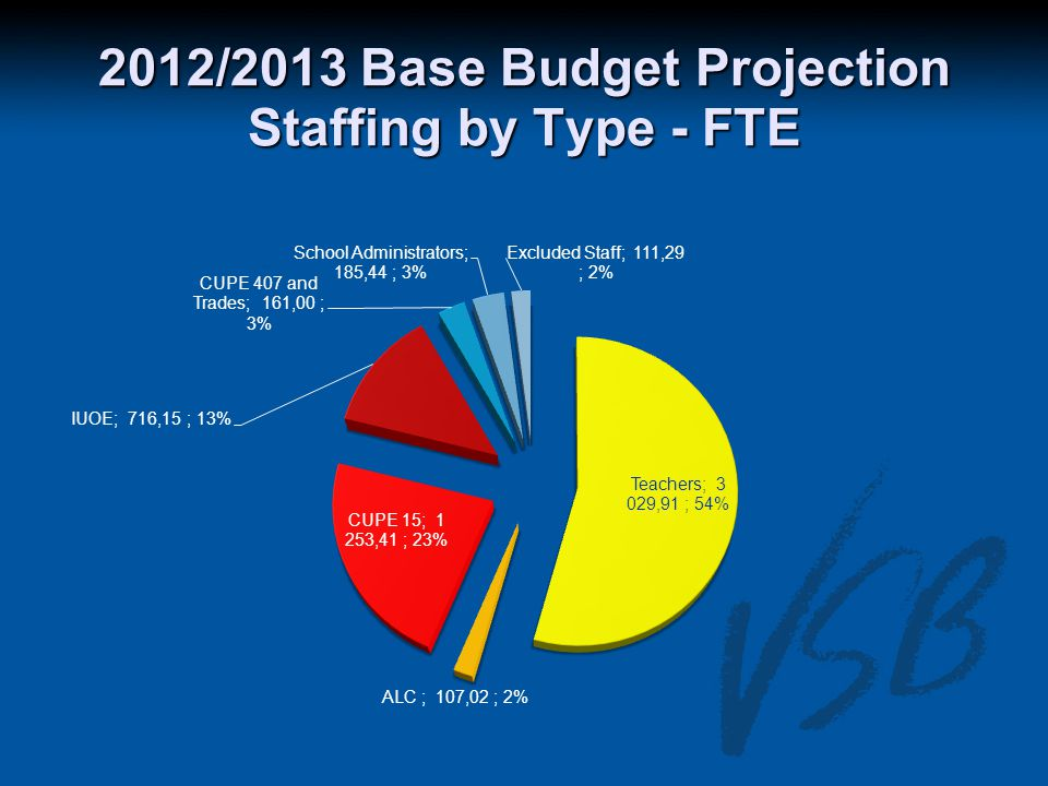 2012/2013 Base Budget Projection Staffing by Type - FTE