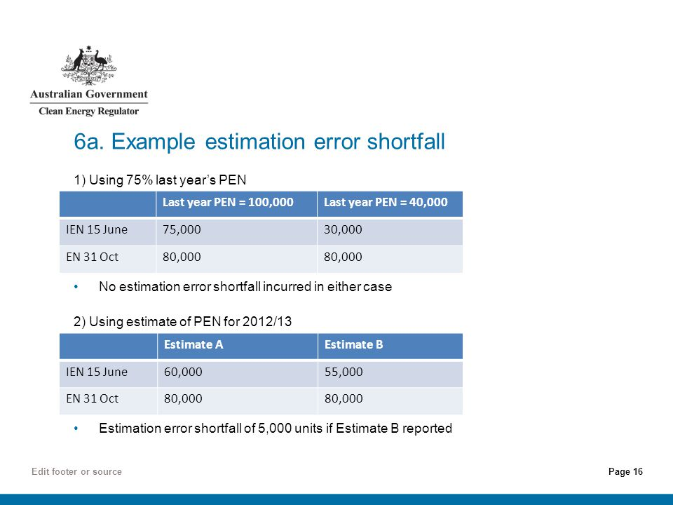 Page 16 Edit footer or source 6a. Example estimation error shortfall 1) Using 75% last year's PEN No estimation error shortfall incurred in either cas