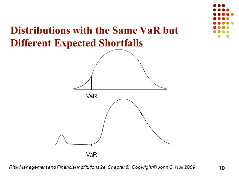 Distributions with the Same VaR but Different Expected Shortfalls Risk Management and Financial Institutions 2e, Chapter 8, Copyright © John C. Hull 2