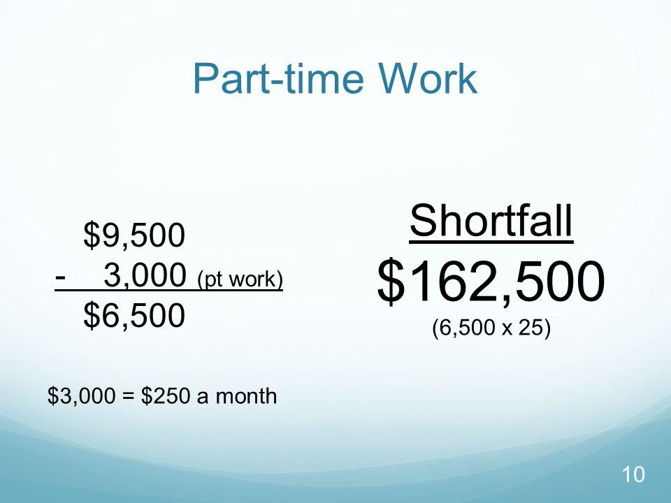 Part-time Work $9,500 - 3,000 (pt work) $6,500 Shortfall $162,500 (6,500 x 25) $3,000 = $250 a month 10