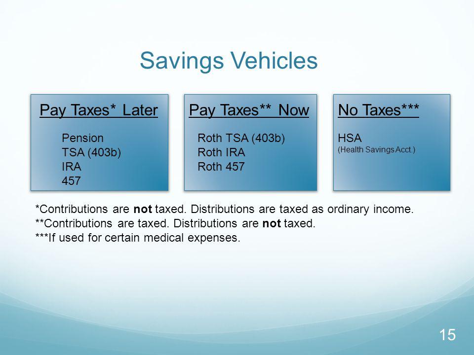Pay Taxes* Later Pension TSA (403b) IRA 457 Pay Taxes** Now Roth TSA (403b) Roth IRA Roth 457 No Taxes*** HSA (Health Savings Acct.) 15 Savings Vehicles *Contributions are not taxed.