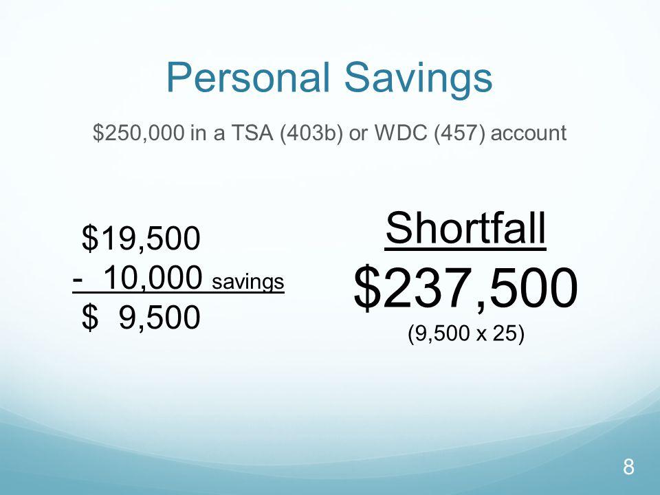 Personal Savings $250,000 in a TSA (403b) or WDC (457) account $19,500 - 10,000 savings $ 9,500 Shortfall $237,500 (9,500 x 25) 8