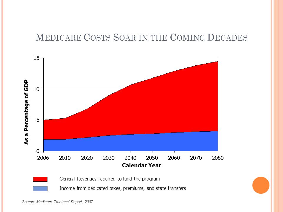 M EDICARE C OSTS S OAR IN THE C OMING D ECADES Calendar Year As a Percentage of GDP General Revenues required to fund the program Income from dedicated taxes, premiums, and state transfers Source: Medicare Trustees' Report, 2007