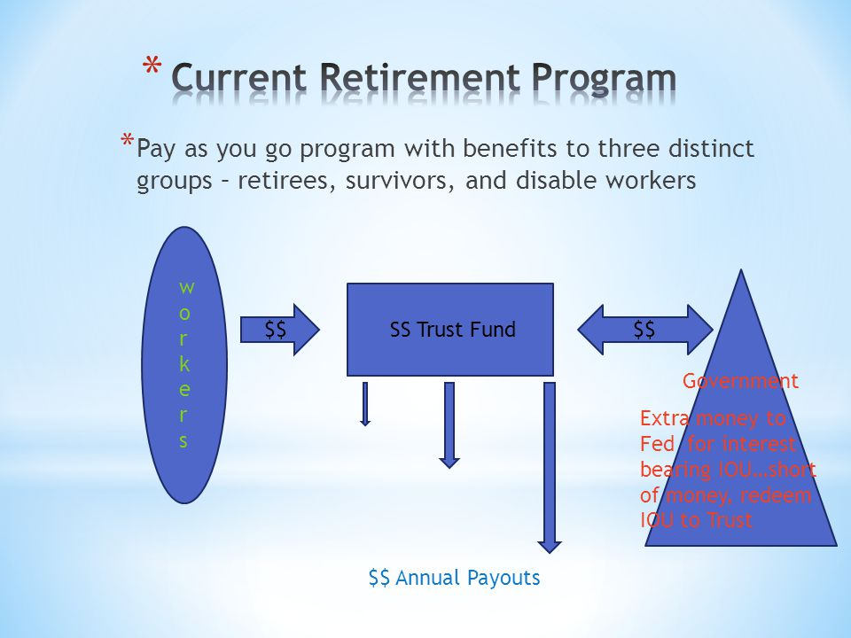 * Pay as you go program with benefits to three distinct groups – retirees, survivors, and disable workers SS Trust Fund workersworkers $$ $$ Annual Pa