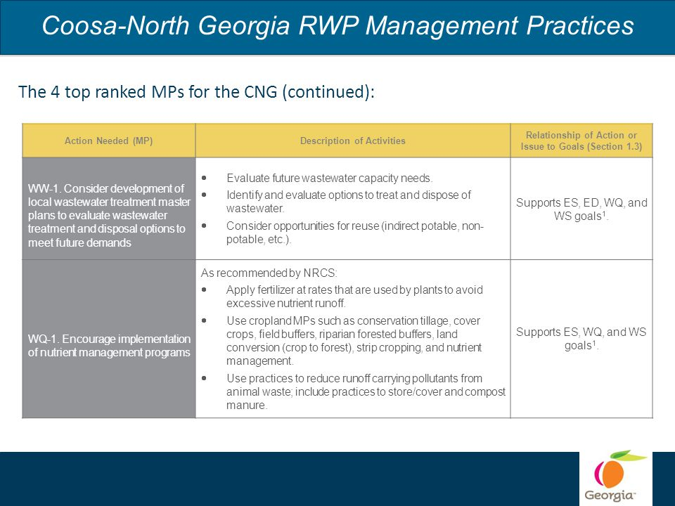 Coosa-North Georgia RWP Management Practices Action Needed (MP)Description of Activities Relationship of Action or Issue to Goals (Section 1.3) WW-1.