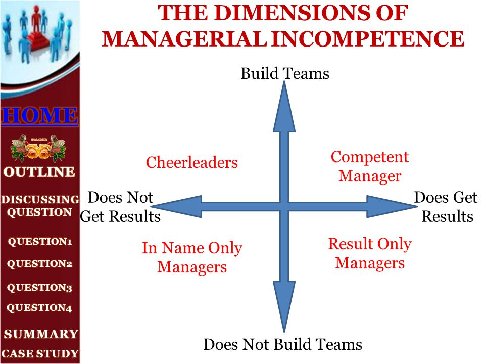 THE DIMENSIONS OF MANAGERIAL INCOMPETENCE Cheerleaders In Name Only Managers Competent Manager Result Only Managers Build Teams Does Not Build Teams D