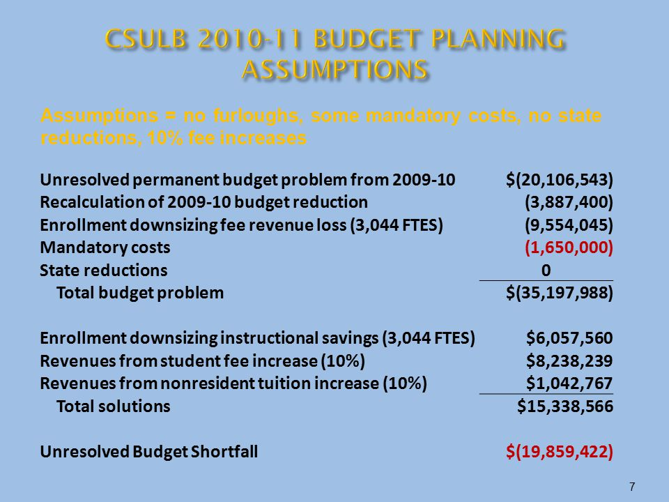 Unresolved permanent budget problem from 2009-10$(20,106,543) Recalculation of 2009-10 budget reduction(3,887,400) Enrollment downsizing fee revenue l