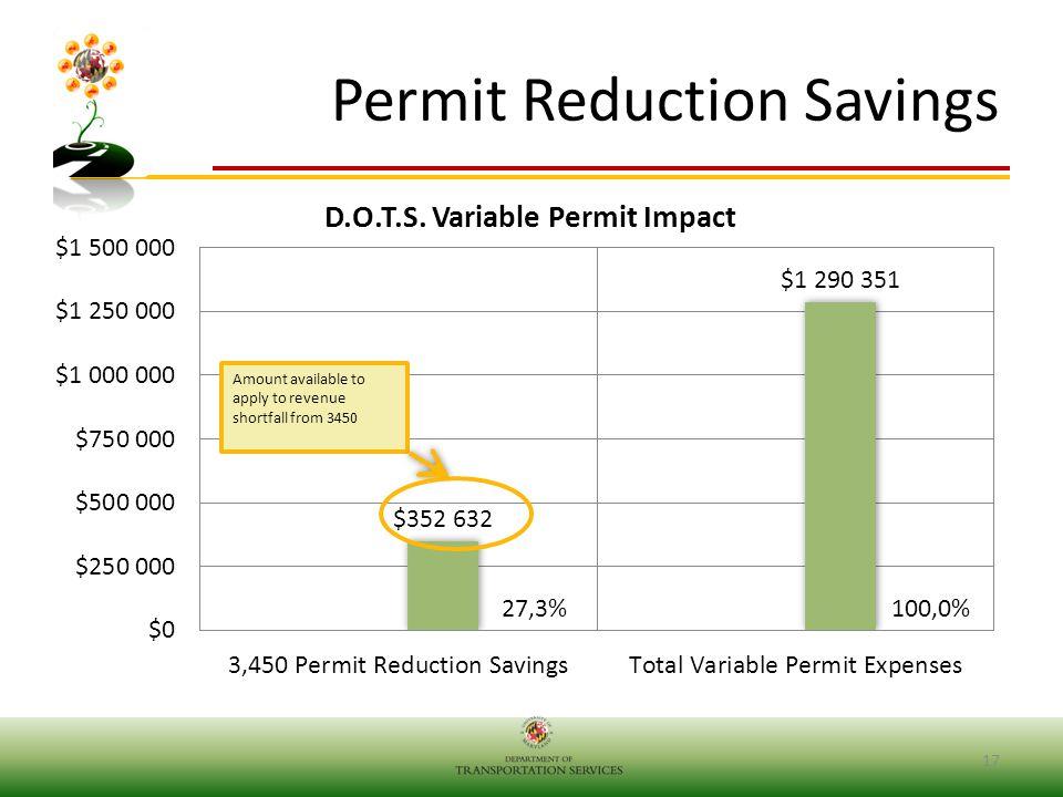 Permit Reduction Savings 17
