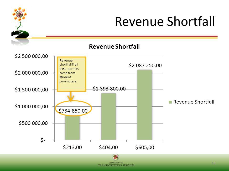 Revenue Shortfall 18