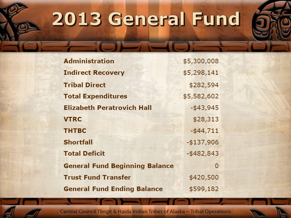 YearShortfall Tribal Direct Trust Transfer Internal Loan 2010$633,841$404,562 2011$281,642$130,666$90,000 2012$253,931$129,596$500,000 2013$137,906$282,594$901,691 2014$420,500 Total$1,256,811$811,698$1,491,691