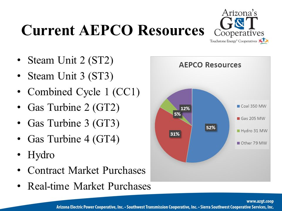 Current AEPCO Resources Steam Unit 2 (ST2) Steam Unit 3 (ST3) Combined Cycle 1 (CC1) Gas Turbine 2 (GT2) Gas Turbine 3 (GT3) Gas Turbine 4 (GT4) Hydro