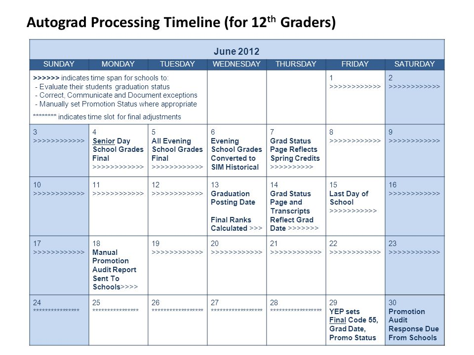 Autograd Processing Timeline (for 12 th Graders) June 2012 SUNDAYMONDAYTUESDAYWEDNESDAYTHURSDAYFRIDAYSATURDAY >>>>>> indicates time span for schools to: - Evaluate their students graduation status - Correct, Communicate and Document exceptions - Manually set Promotion Status where appropriate ******** indicates time slot for final adjustments 1 >>>>>>>>>>>> 2 >>>>>>>>>>>> 3 >>>>>>>>>>>> 4 Senior Day School Grades Final >>>>>>>>>>>> 5 All Evening School Grades Final >>>>>>>>>>>> 6 Evening School Grades Converted to SIM Historical 7 Grad Status Page Reflects Spring Credits >>>>>>>>>> 8 >>>>>>>>>>>> 9 >>>>>>>>>>>> 10 >>>>>>>>>>>> 11 >>>>>>>>>>>> 12 >>>>>>>>>>>> 13 Graduation Posting Date Final Ranks Calculated >>> 14 Grad Status Page and Transcripts Reflect Grad Date >>>>>>> 15 Last Day of School >>>>>>>>>>> 16 >>>>>>>>>>>> 17 >>>>>>>>>>>> 18 Manual Promotion Audit Report Sent To Schools>>>> 19 >>>>>>>>>>>> 20 >>>>>>>>>>>> 21 >>>>>>>>>>>> 22 >>>>>>>>>>>> 23 >>>>>>>>>>>> 24 **************** 25 **************** 26 ****************** 27 ****************** 28 ****************** 29 YEP sets Final Code 55, Grad Date, Promo Status 30 Promotion Audit Response Due From Schools