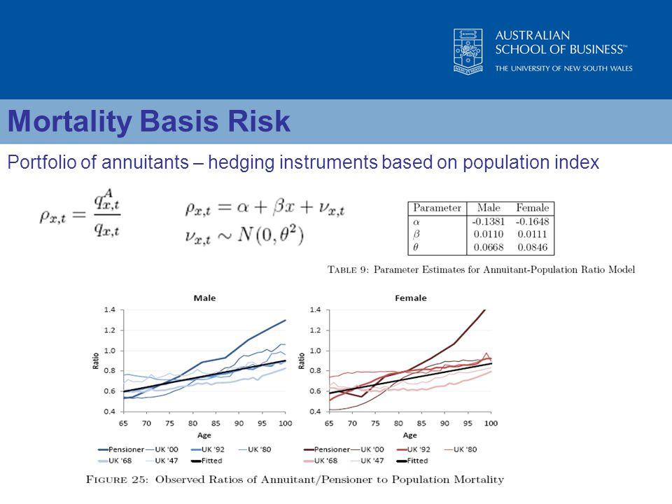 Portfolio of annuitants – hedging instruments based on population index Mortality Basis Risk