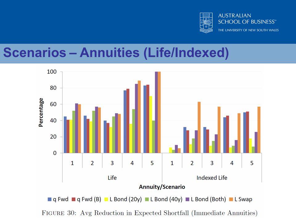 Scenarios – Annuities (Life/Indexed)