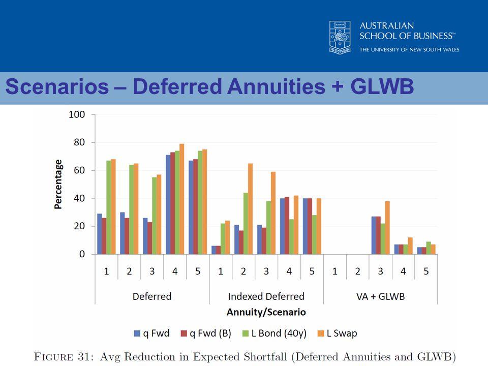 Scenarios – Deferred Annuities + GLWB