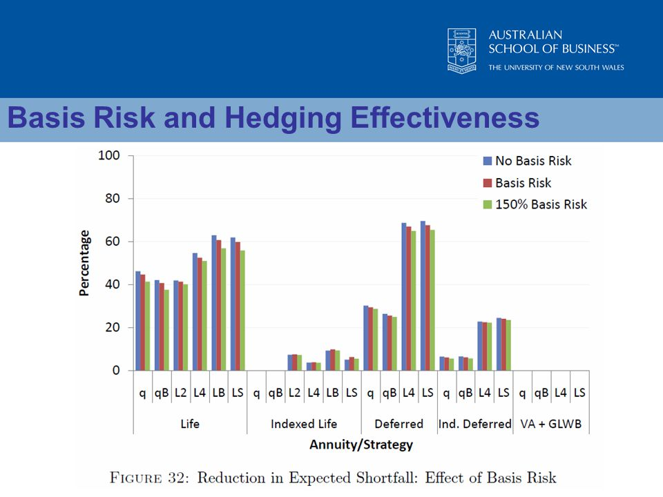 Basis Risk and Hedging Effectiveness