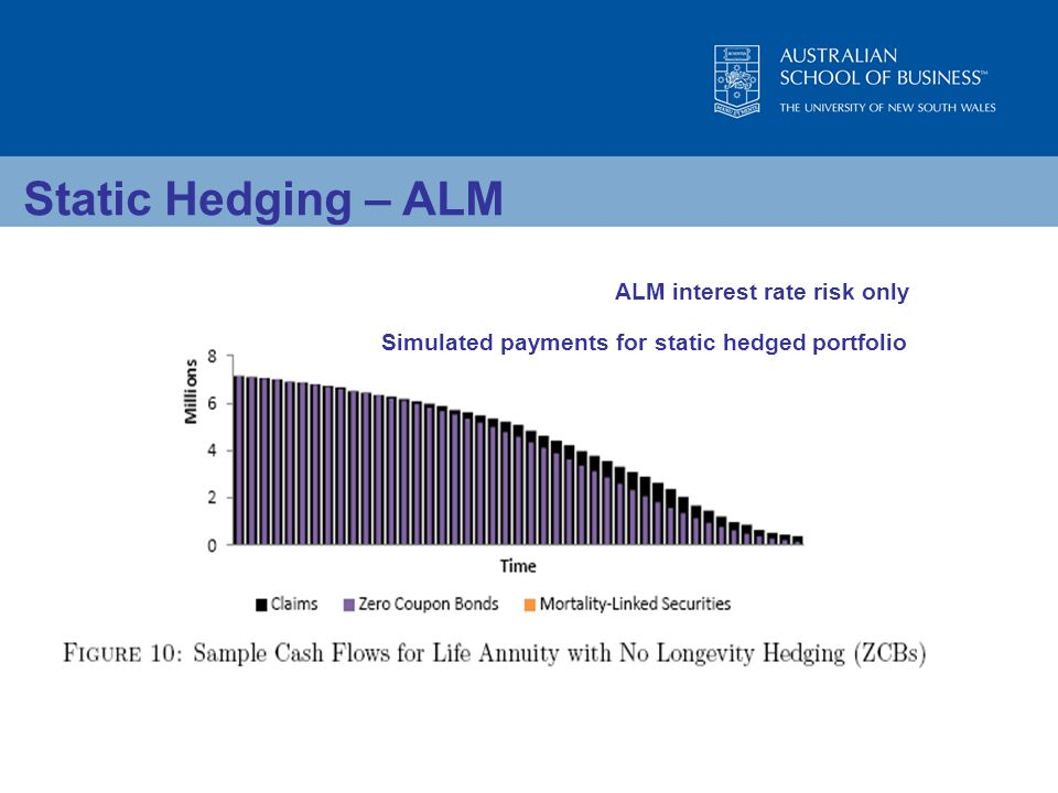 Static Hedging – ALM ALM interest rate risk only Simulated payments for static hedged portfolio