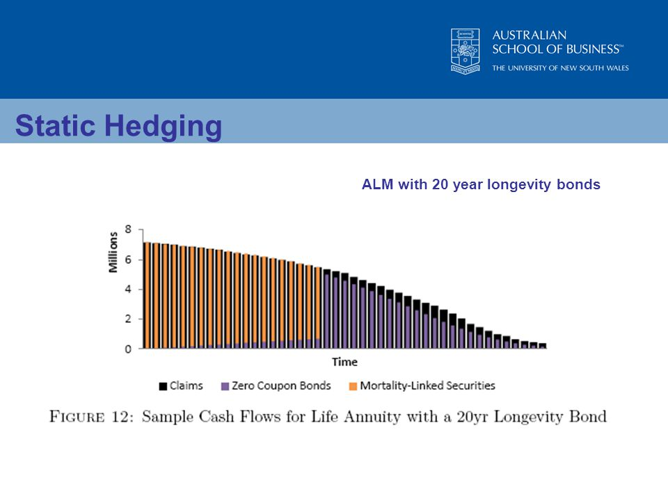 Static Hedging ALM with 20 year longevity bonds
