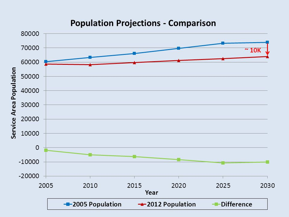 Population Projections - Comparison Service Area Population Year ~ 10K