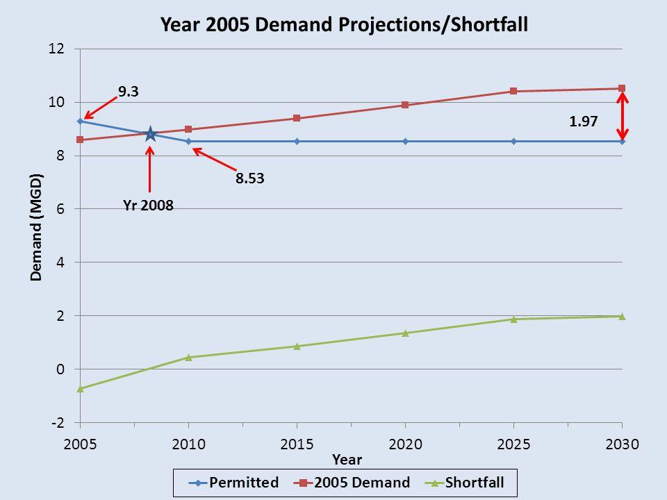 Year 2005 Demand Projections/Shortfall Demand (MGD) Year 9.3 Yr 2008 8.531.97