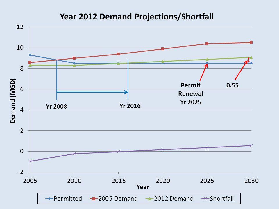 Year 2012 Demand Projections/Shortfall Demand (MGD) Yr 2008 Yr 2016 0.55Permit Renewal Yr 2025