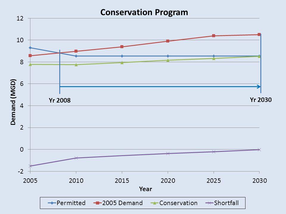 Conservation Program Demand (MGD) Year Yr 2030 Yr 2008